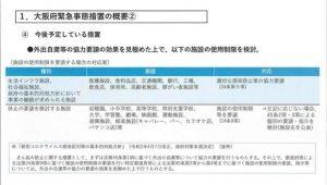 ▲大阪府緊急事態措置の概要②